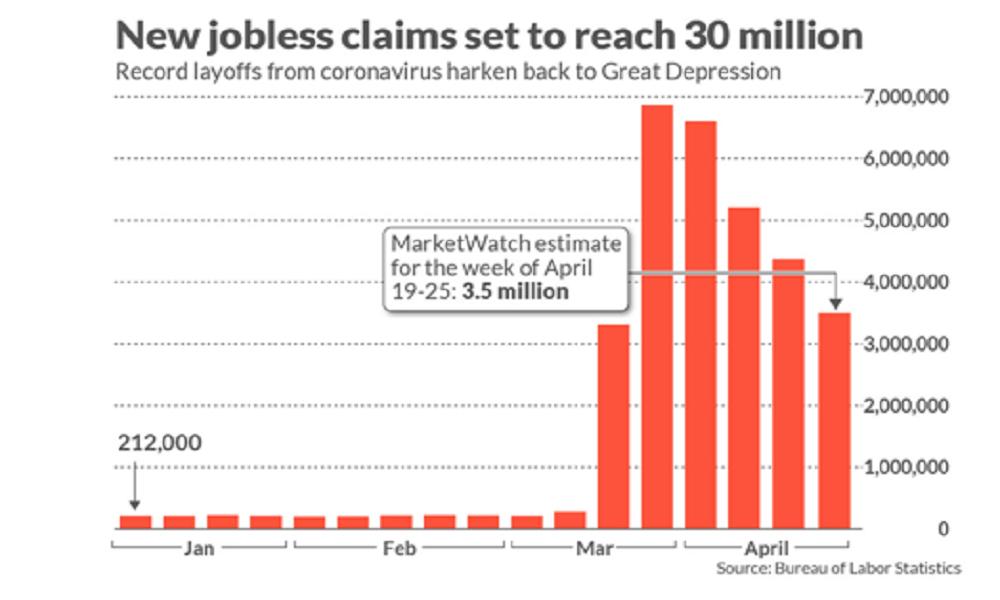 ارتفاع معدل البطالة في الولايات المتحدة لمستويات غير مسبوقة