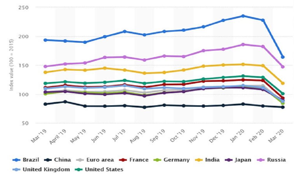 تطور أداء مؤشر أسعار الأسهم في الاقتصادات العالمية خلال الفترة من مارس 2019 إلى مارس 2020.. يتم حساب قيمة المؤشر باستخدام قيم عام 2015 كخط الأساس (أي 2015 = 100)