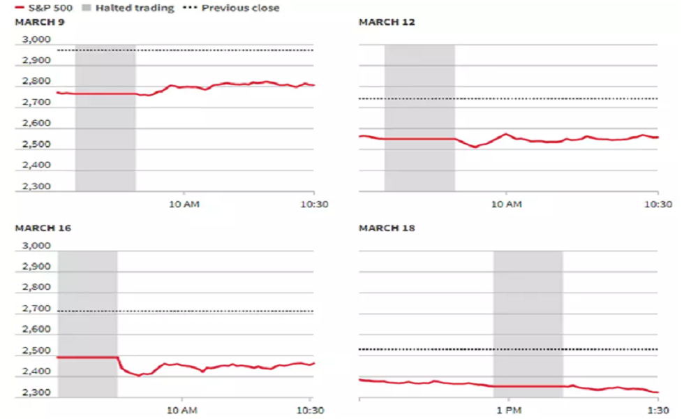 تشغيل نظام وقف التداول الآلي تلقائيًا 4 مرات خلال شهر مارس فقط